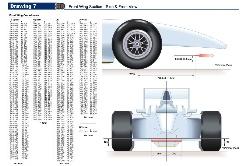 Regolamento F1 2010: tutte le novità.