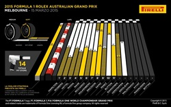 Gp Australia 2015 - Analisi strategie