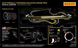 Gp Malesia 2015 - Anteprima