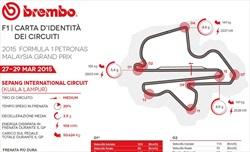Gp Malesia 2015 - ID Card - Guida al circuito