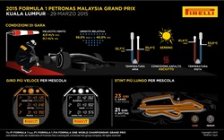 Gp Malesia 2015 - Infografiche