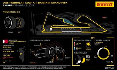 Gp Bahrain 2015 - Anteprima