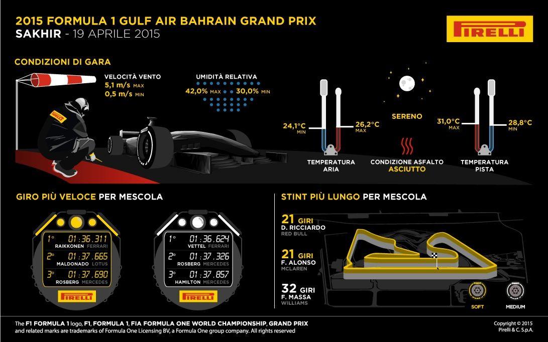 Infografiche Gp Bahrain 2015