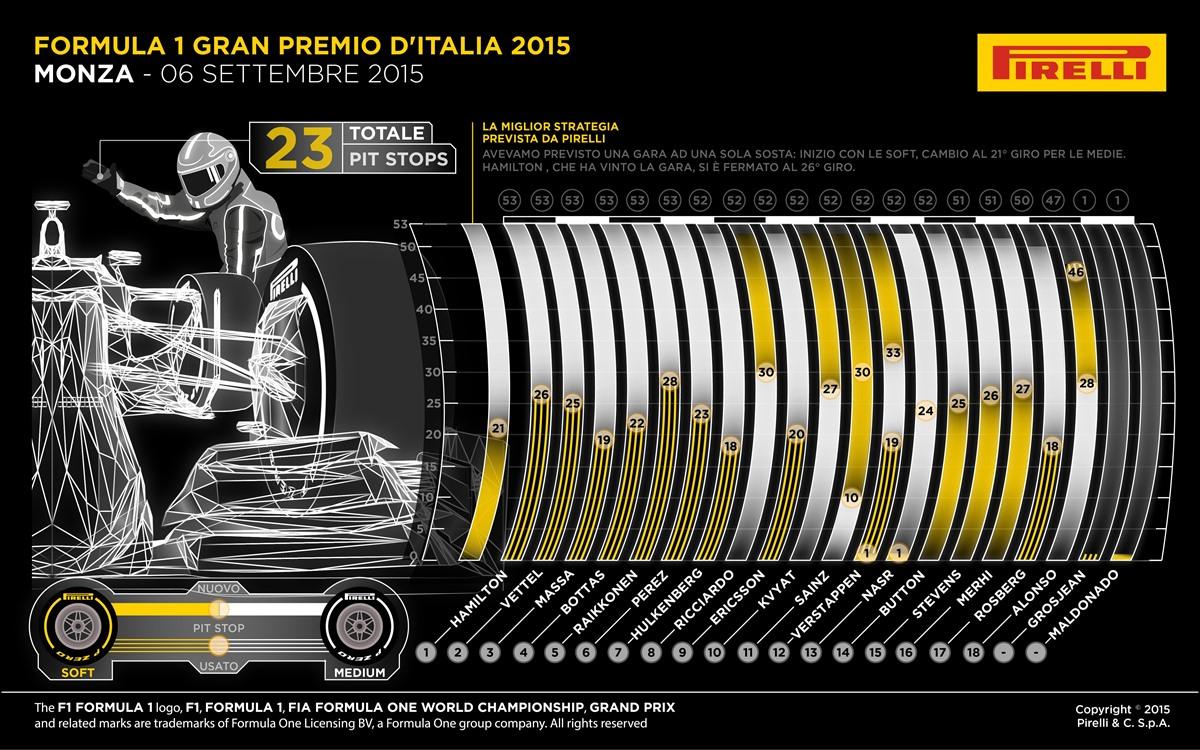 Gp Italia 2015 - Gara - Analisi strategie