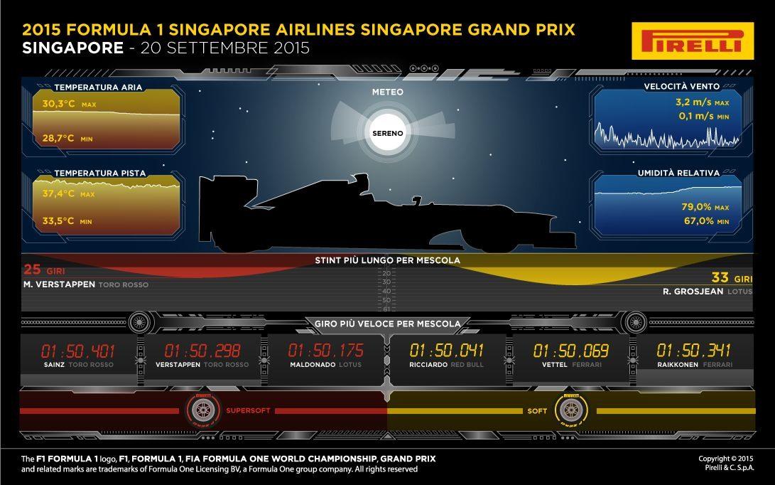 Gp Singapore 2015 - Infografiche