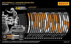 Gp Giappone 2015 - Gara - Analisi strategie