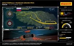 Gp Russia 2015 - Anteprima