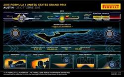 Gp Stati Uniti 2015 - Anteprima