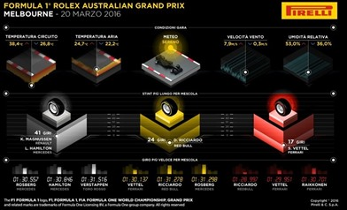 Gp Australia 2016: Gara - Analisi strategie - Gp Australia 2016: Gara - Analisi strategie