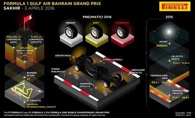 Gp Bahrein 2016 - Anteprima