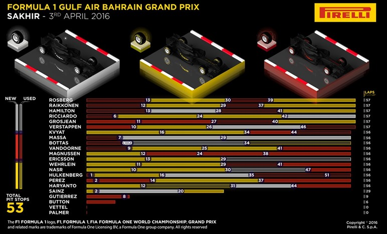 Gp Bahrain 2016 - Gara - Analisi strategie