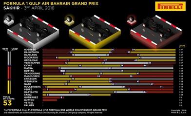 Gp Bahrain 2016 - Gara - Analisi strategie - Gp Bahrain 2016 - Gara - Analisi strategie