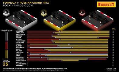 Gp Russia 2016 - Infografiche
