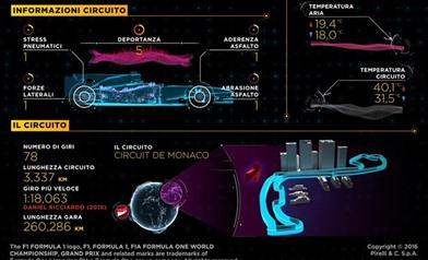 Gp Monaco 2016 - Anteprima