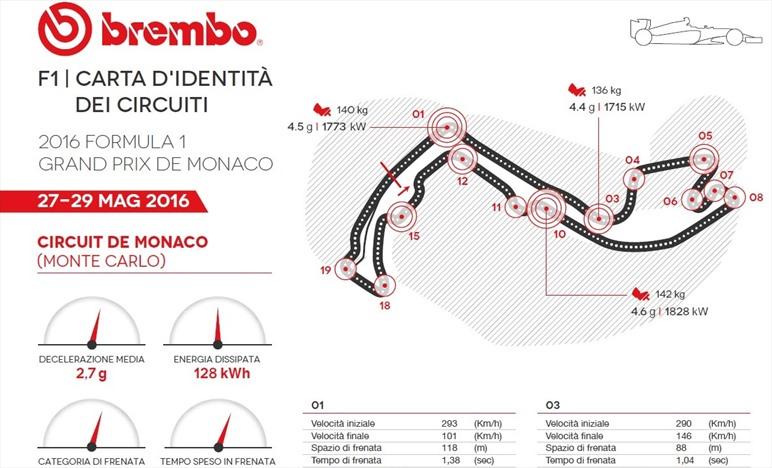 Gp Monaco 2016 - ID Card - Guida al circuito