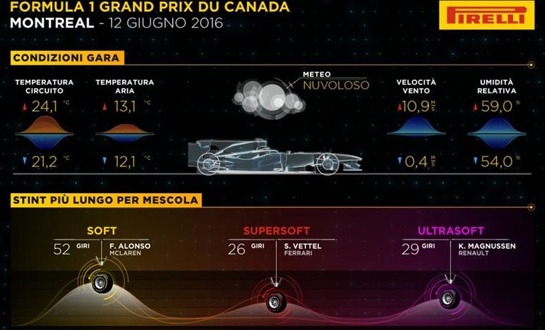 Gp Canada 2016 - Gara - Analisi strategie