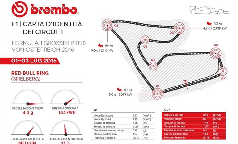 Circuito Formula 1 Austria : Gp austria id card guida al circuito