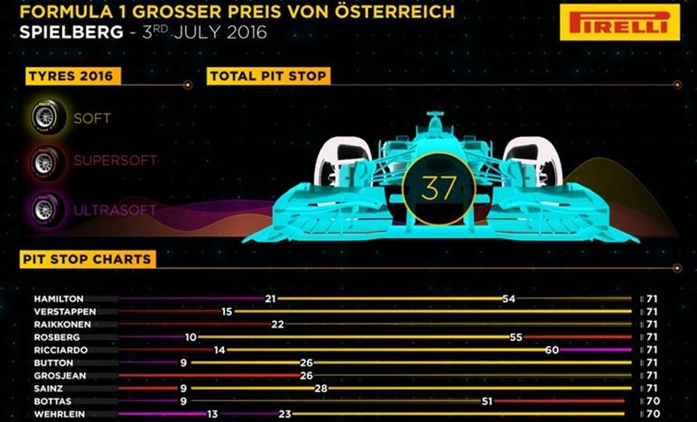 Gp Austria 2016 - Infografiche