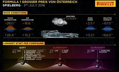 Gomme da cancellare - Gp Austria 2016 - Infografiche