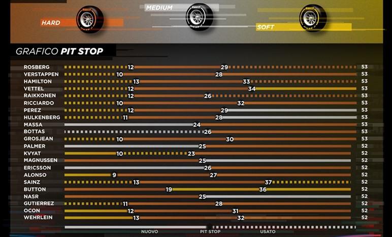 Gp Giappone - Infografiche gara