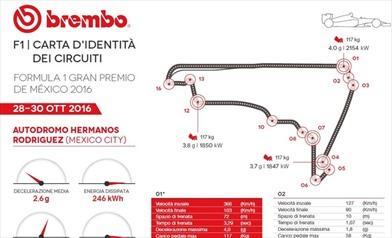 Gp Messico 2016 - ID Card - Guida al circuito