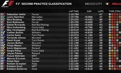 Gp Messico: analisi dei passi gara
