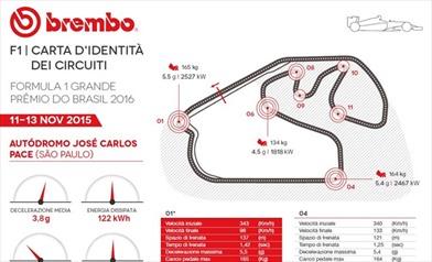 Gp Brasile 2016 - ID Card - Guida al circuito