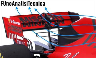 FERRARI SF90 - ANALISI TECNICA: raffreddamento Power Unit rivoluzionato per migliorare aerodinamica