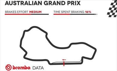 GP Australia 2019 - Analisi circuito e punti di frenata
