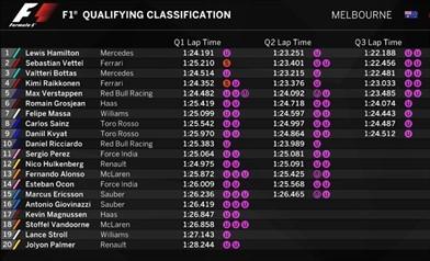 GP AUSTRALIA: l'analisi delle qualifiche ci mostra una ottima Ferrari - GP AUSTRALIA: l'analisi delle qualifiche ci mostra una ottima Ferrari