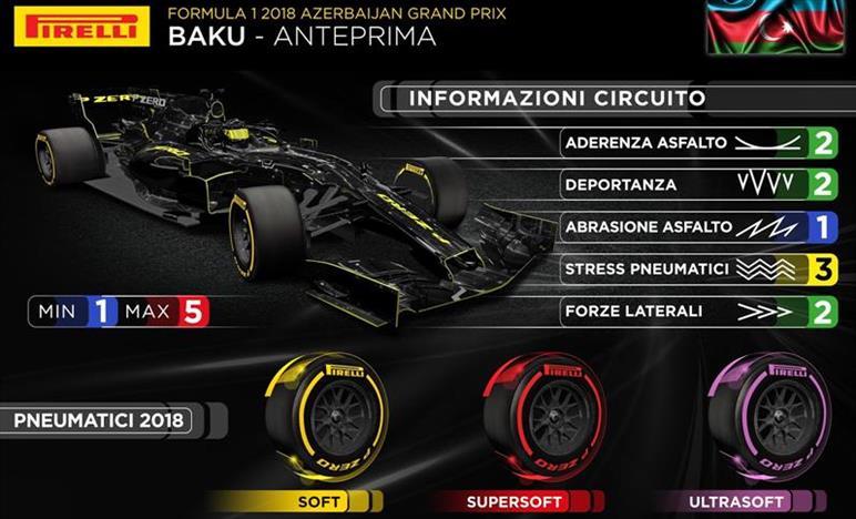 GP Azerbaijan 2018 - Anteprima