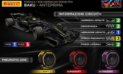 GP Azerbaijan 2018 - Anteprima - GP Azerbaijan 2018 - Anteprima