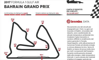 Gp Bahrain 2017 - ID Card - Guida al circuito