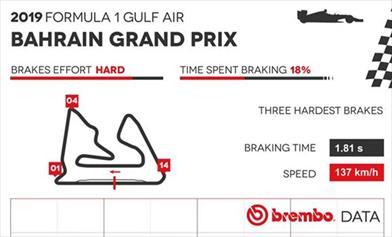 Gp Bahrain 2019 - Analisi circuito e punti di frenata