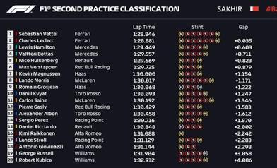 GP BAHRAIN - ANALISI PROVE LIBERE: Ferrari velocissima ma attenzione alla Mercedes