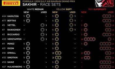 GP BAHRAIN: Ecco tutte le strategie possibili per la gara