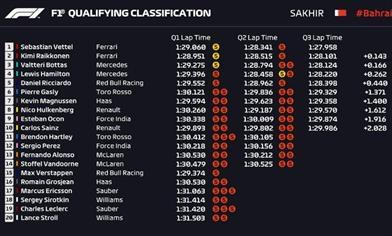 GP BAHRAIN - QUALIFICHE: La Ferrari vola, la Mercedes ha problemi con le gomme