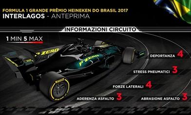 Gp Brasile 2017 - Anteprima