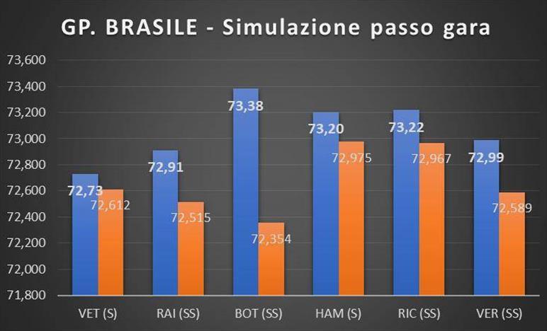 GP BRASILE - ANALISI PROVE LIBERE: Vettel molto veloce nella simulazione di gara