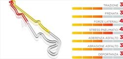 Gp Francia - Pirelli sceglie un range di mescole medie - Gp Francia - Pirelli sceglie un range di mescole medie