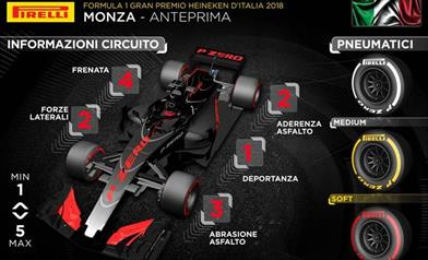 Gp Italia 2018 - Anteprima
