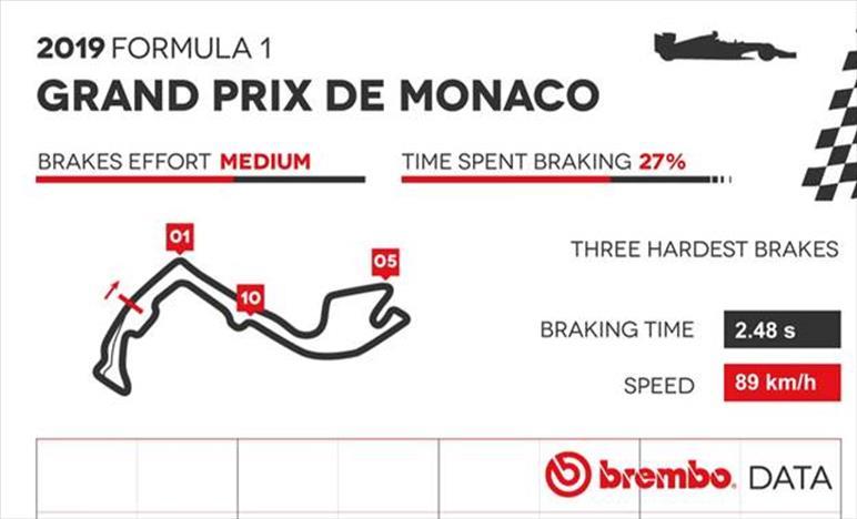 Gp Monaco 2019 - Analisi circuito e punti di frenata