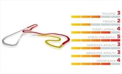 Gp Olanda - Le mescole più dure per il nuovo Zandvoort - Gp Olanda - Le mescole più dure per il nuovo Zandvoort