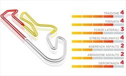 Gp Portogallo - Pirelli porta le mescole più dure