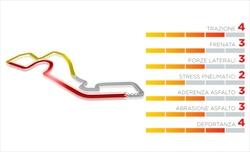Gp Russia - Per Sochi Pirelli sceglie le mescole più morbide - Gp Russia - Per Sochi Pirelli sceglie le mescole più morbide