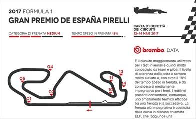 Gp Spagna 2017 - ID Card - Guida al circuito