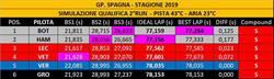 GP SPAGNA - ANALISI LIBERE: Mercedes verso la quinta doppietta consecutiva?