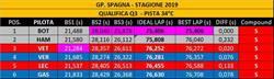 GP SPAGNA - ANALISI QUALIFICHE: Mercedes e Bottas strepitosi nel terzo settore