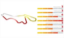 Gp Turchia - Mescole più morbide per Pirelli rispetto al 2020  - Gp Turchia - Mescole più morbide per Pirelli rispetto al 2020