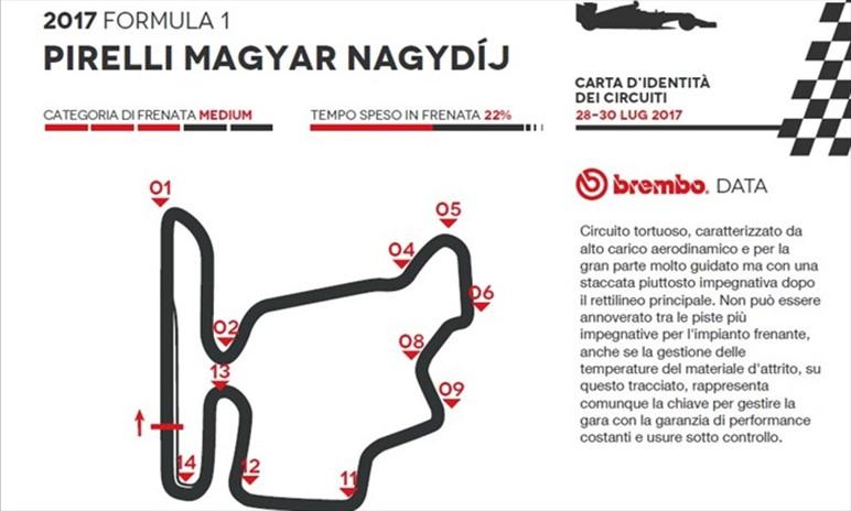 Circuito Ungheria : Gp ungheria id card guida al circuito